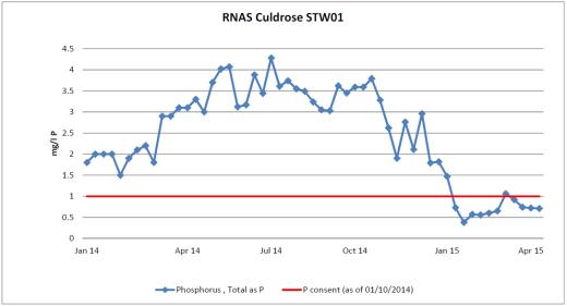 Culdrose Phosphate