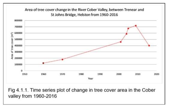 tree change